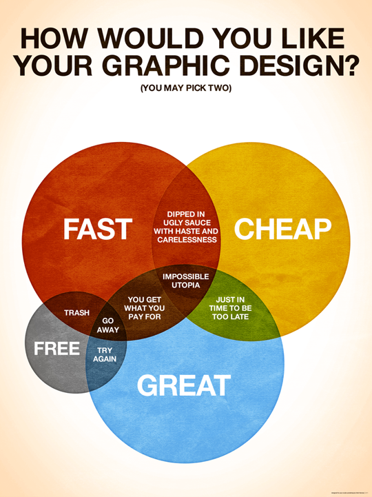7 Interesting Infographics For Only Graphic Designers And