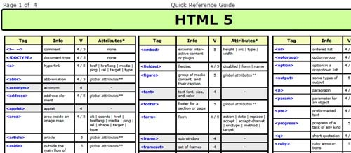 100 must have cheat sheets and quick references for web for Html5 table tag