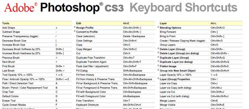 Cheatsheets for Designers and Developers