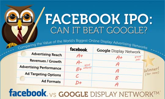 facebook google infographic