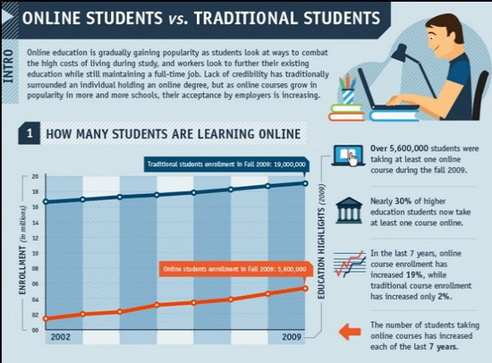 infographics-visualizing-digital-education