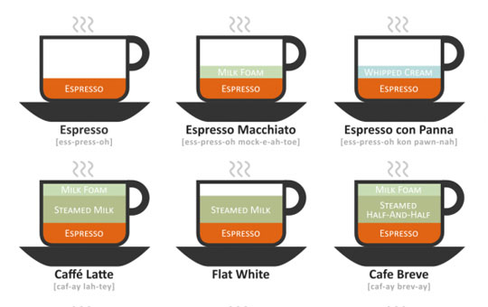 17-an-illustrated-guide-to-coffee-drinks