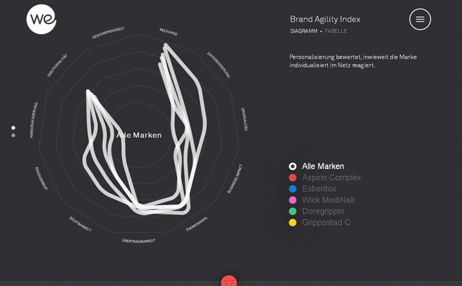 Brand-Agility-Index