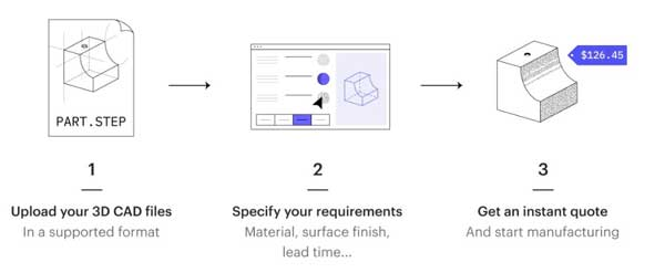 From Prototyping to Production: Save Money with On-Demand
